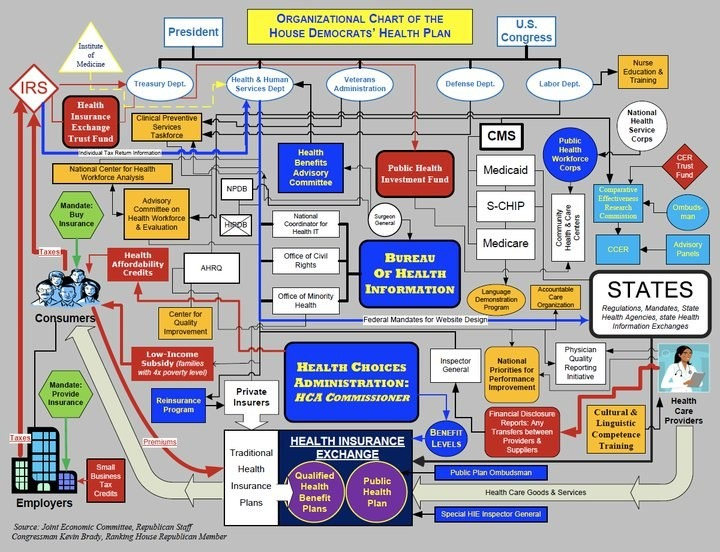 Hell Thcare Flow Chart Http Www Ronpaulforums Com